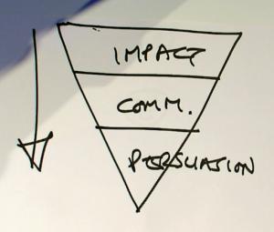 omgekeerde piramide schets van David Trott bij blog Opvallen is belangrijker dan overtuigen