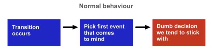 normaal gedrag stroomdiagram - afbeelding bij indrukwekkende blogs lijst