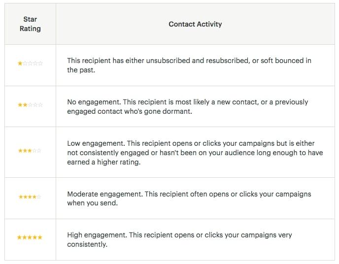 Mailchimp uitleg over Contact Rating